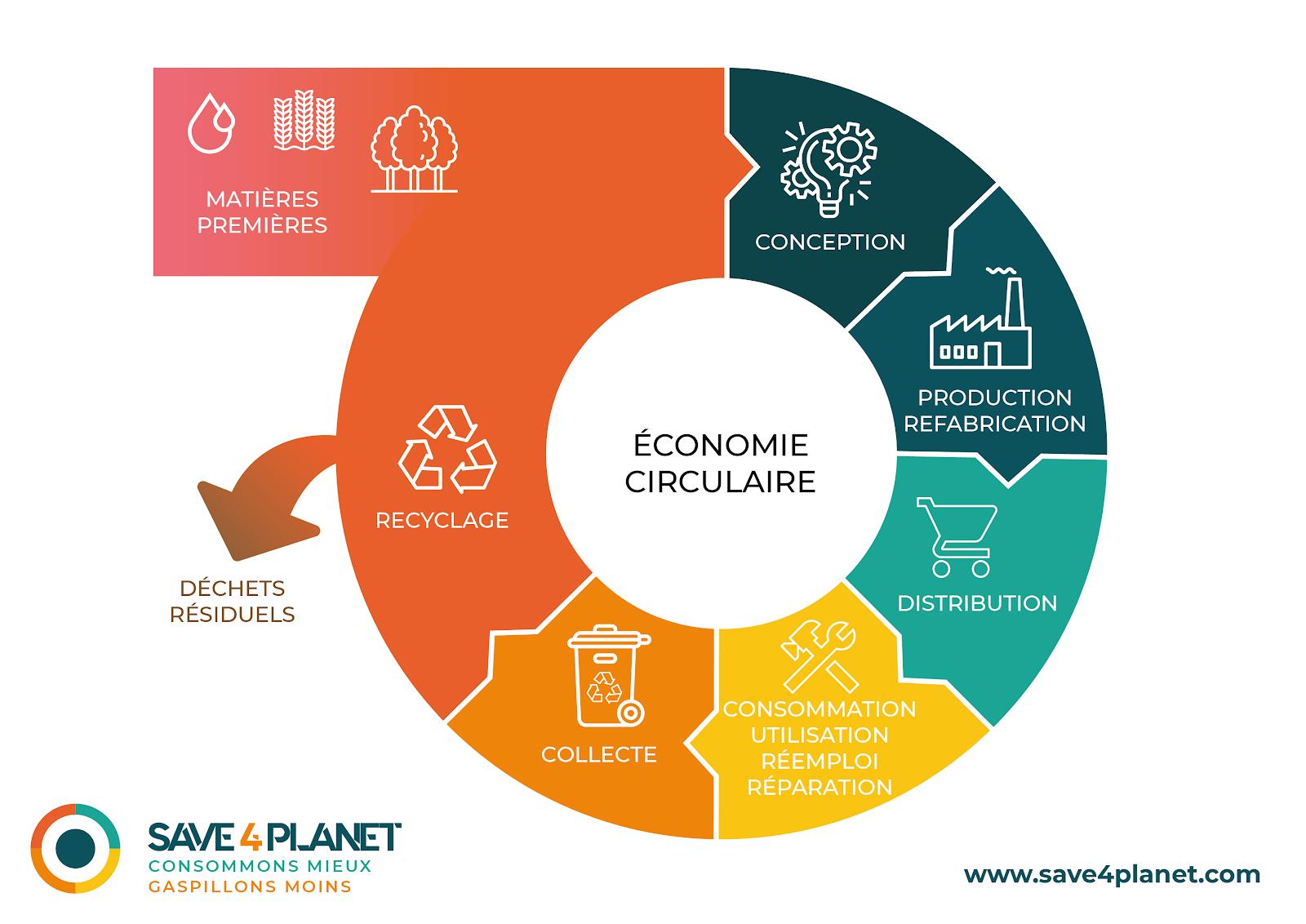 Schéma économie circulaire