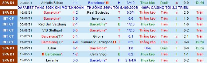 Nhận định, soi kèo Barcelona vs Getafe, 22h ngày 29/8 - Ảnh 2