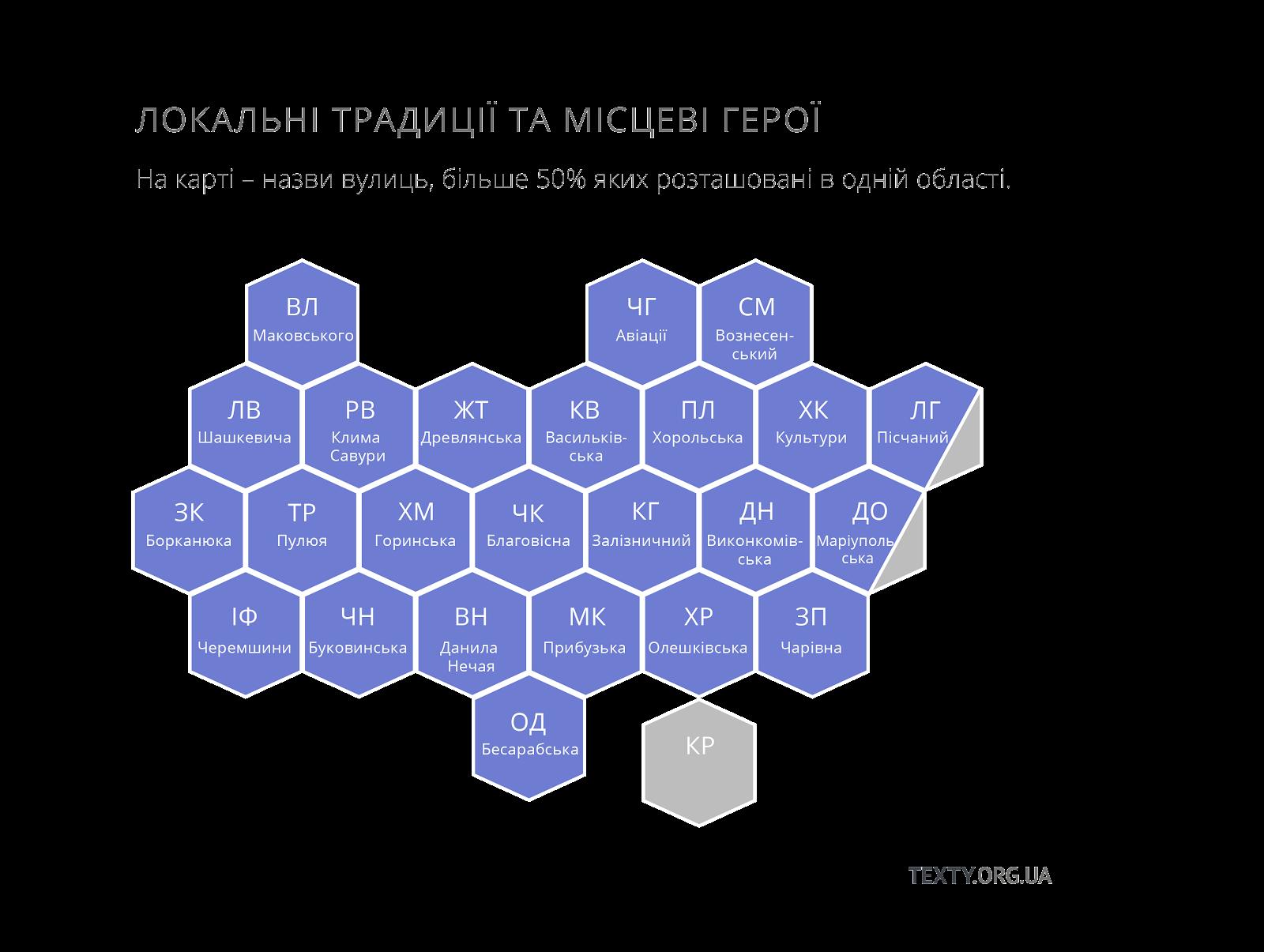 Автентичні вулиці України