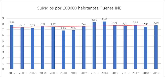Gráfico 2. Porcentaje de suicidios por 100.000 habitantes, en España, de 2005 a 2019. Fuente: Instituto Nacional de Estadística.