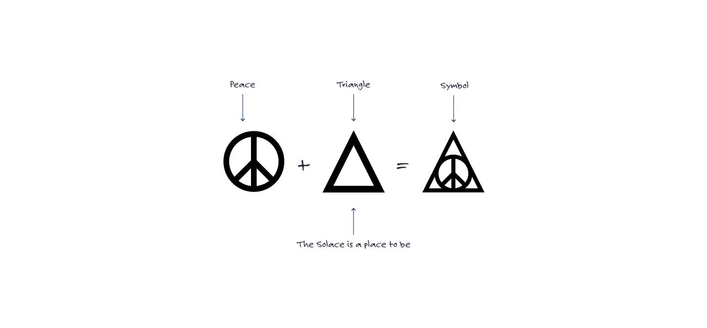 The Solace symbol development