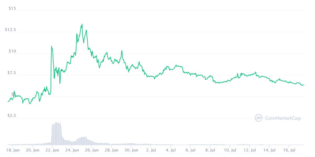 Bu Ay Bitcoin ve Diğer En İyi Kripto Para Birimlerinden Daha İyi Performans Gösteren En İyi 10 Altcoin 21