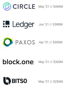 Empresas de criptomoedas que mais receberam investimentos no Q2 em 2021