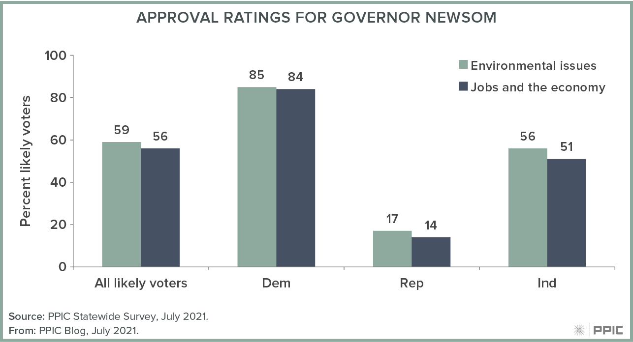 figure - Approval Ratings for Governor Newsom