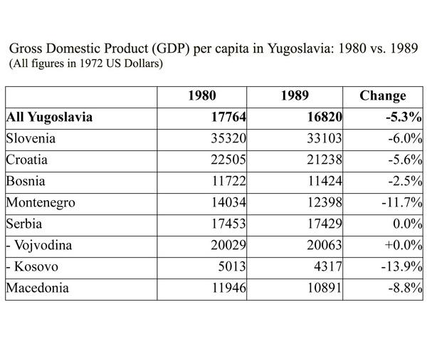 GDP in Yugoslavia: 1980-1989 | Making the History of 1989