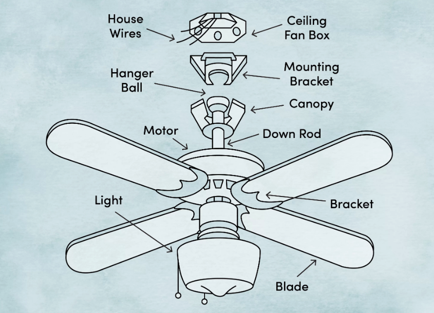 How to Install a Ceiling Fan: a DIY Guide So Simple, Anyone Can Do It