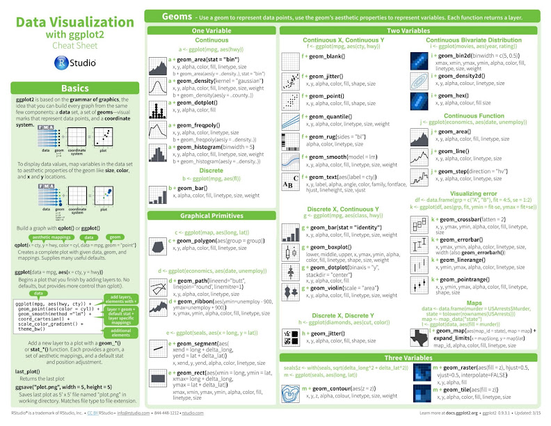 Data Visualization Cheat Sheet