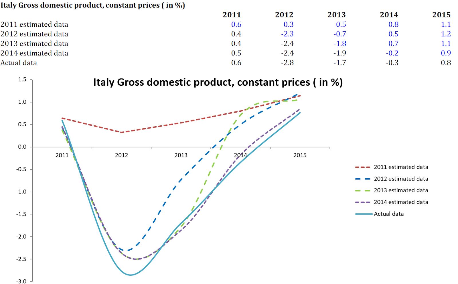 Italy IMF forecast GDP