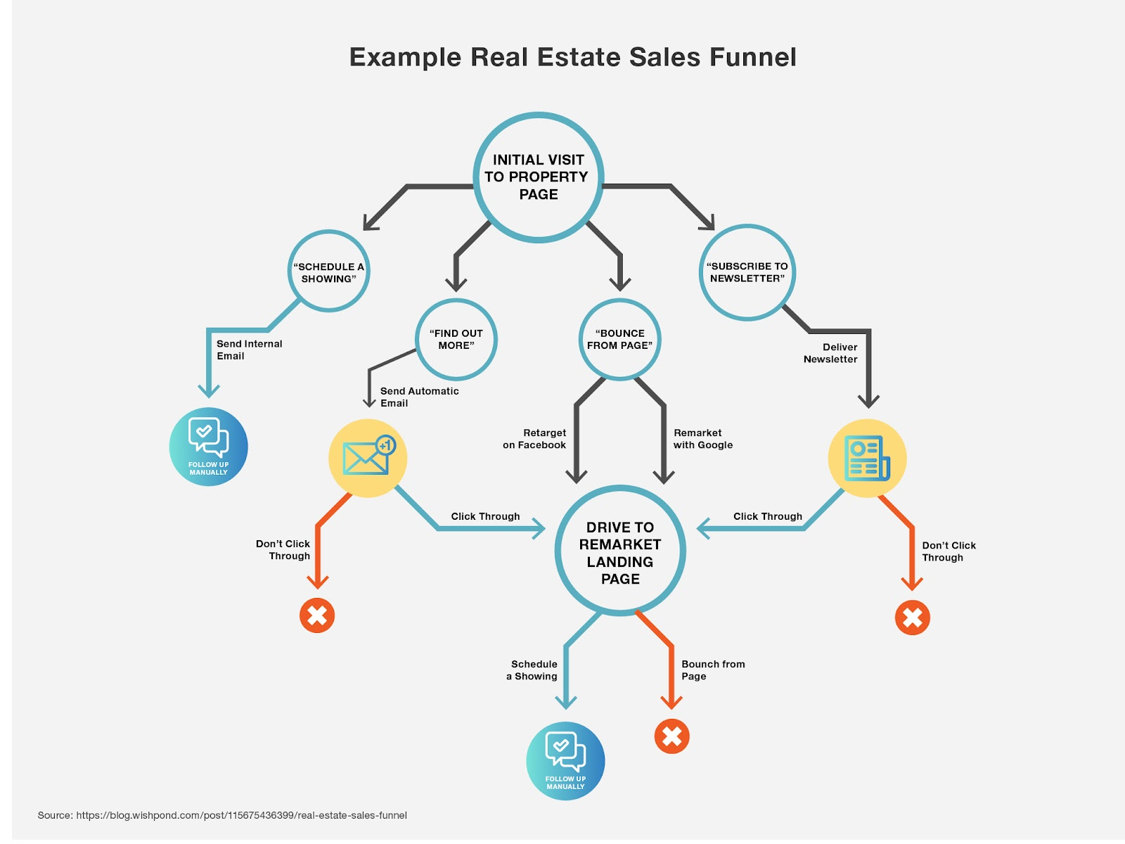 the 5 step real estate sales funnel how to build a lead. Black Bedroom Furniture Sets. Home Design Ideas