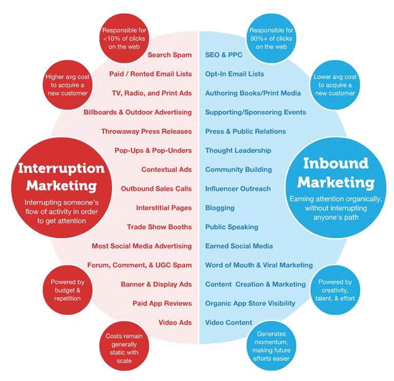 inbound marketing strategist