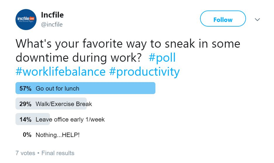 Poll: 57% Sneak in Downtime at Work By Going to Lunch