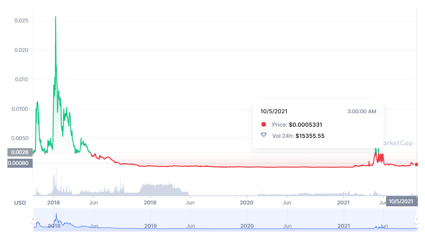 BTCZ Price Prediction 2021-2030 2