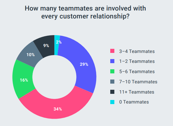 number of teammates involved in managing relationships
