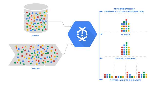 gcloud_dataflow.jpg
