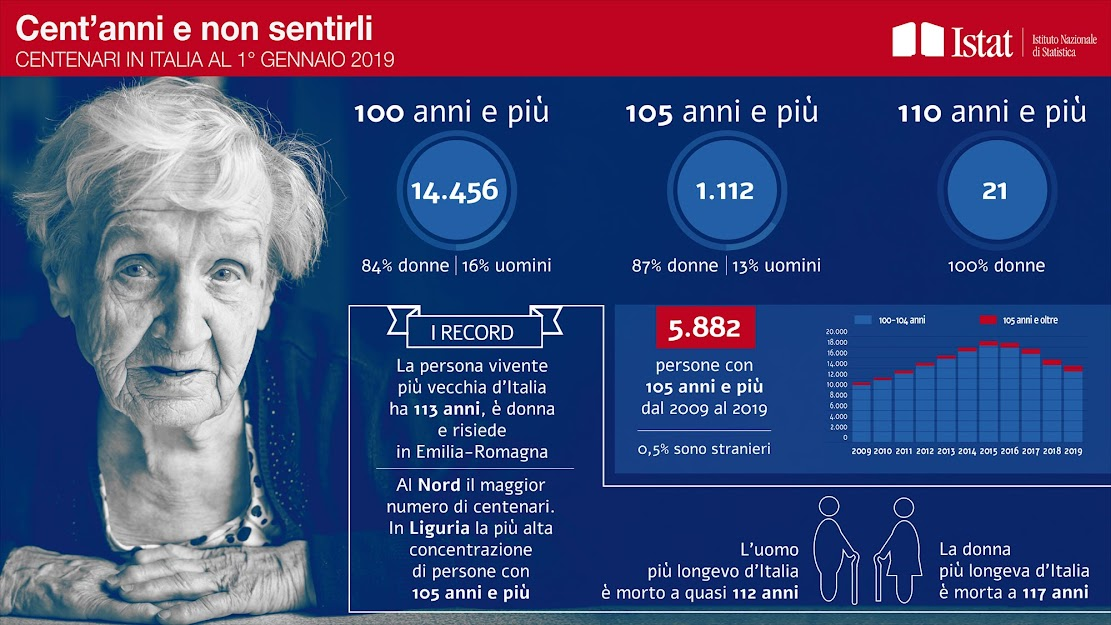 I centenari in Italia
