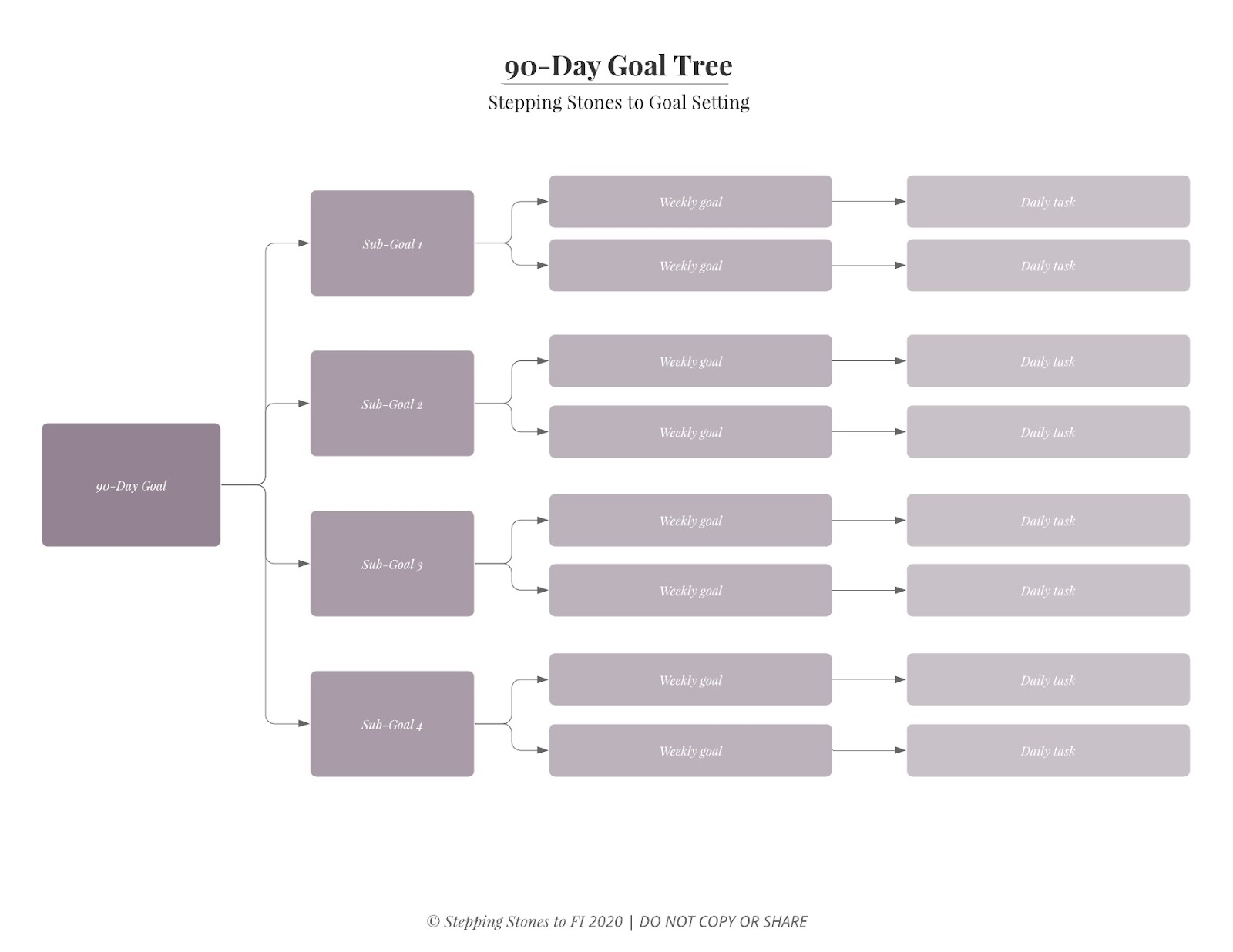 90-Day short-term goal tree template