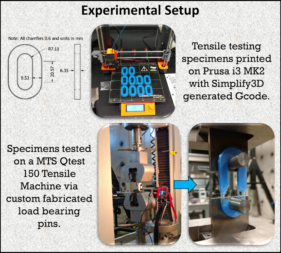 More information regarding the Valpo Team's Experimental Setup can be found in Sections 2.1 - 2.4 of their report.