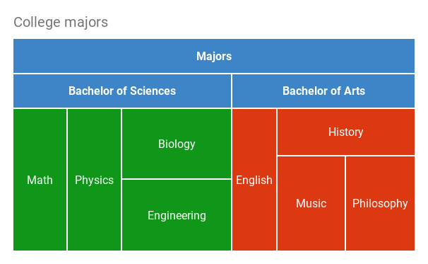 Tree map chart showing college majors