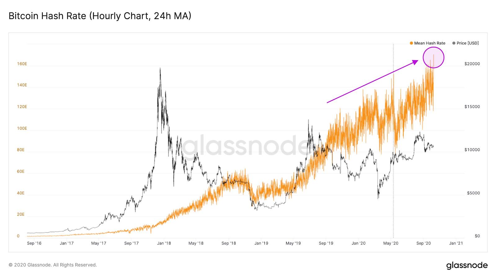 Gráfico da taxa de hash do Bitcoin comparado ao preço da moeda. Fonte: Glassnode.