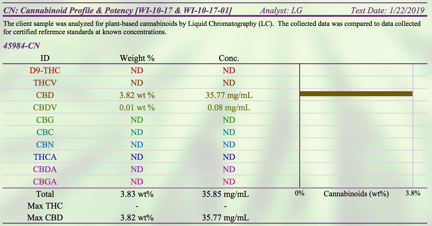 example certificate of analysis lab report for cbd oil