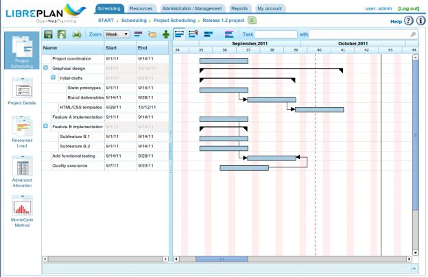 Công cụ quản lý dự án LibrePlan