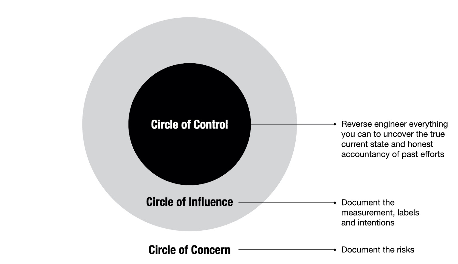 A diagram of three circles, each smaller than the last. The inner most is the Circle of Control, the next outer circle is labeled the Circle of Influence, the last most outer circle is so big we cant see the bounds of it and is labeled the circle of concern.