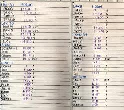 Photo: 27 Sep - Partner WOD - 9 Min AMRAP - 15m DeadBall Lunges (40/25), 15m Bear Crawl. 2 Min Rest. 9 Min AMRAP - Farmers Hold (32/24), 60m Sled Push (90/60). 2 Min Rest. 9 Min AMRAP - 10 Tyre Flips, 20 Sledge Hits