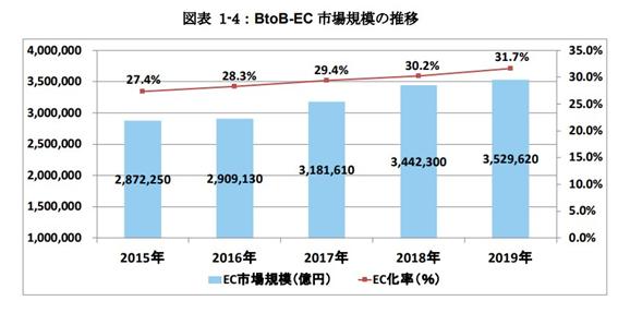 EC市場規模およびEC化率の推移