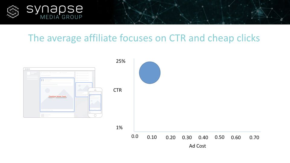 Paul Jeyapal - Focuses on CTR and Cheap Clicks