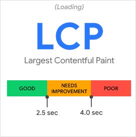Google web vitals: Largest Contentful Paint