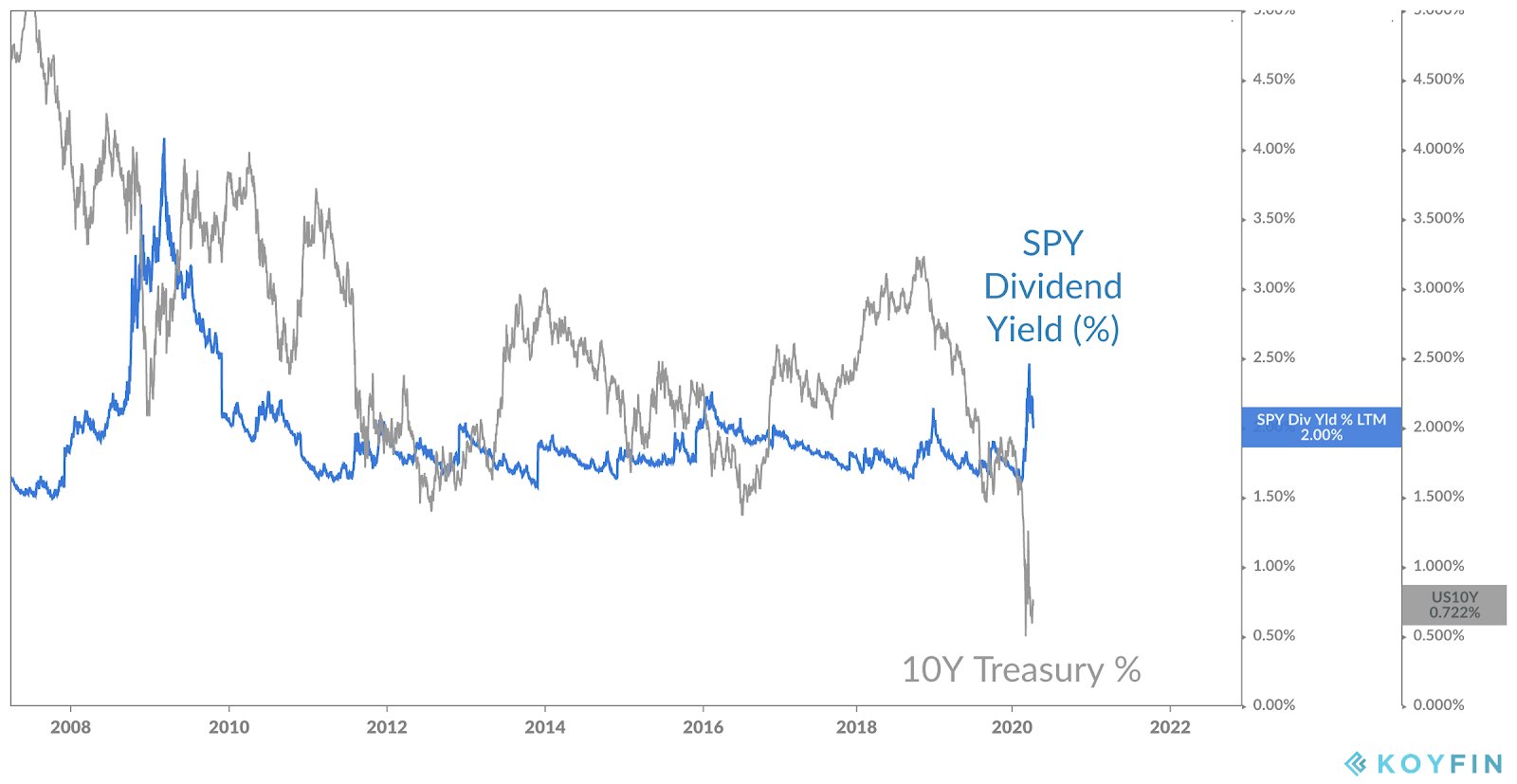 S&P 500 SPX dividend yield is higher than 10-year treasury yield