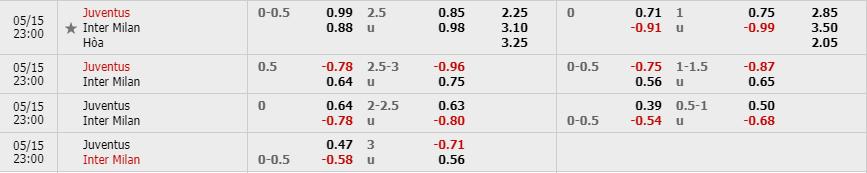 Tỷ lệ kèo Juventus vs Inter theo nhà cái W88