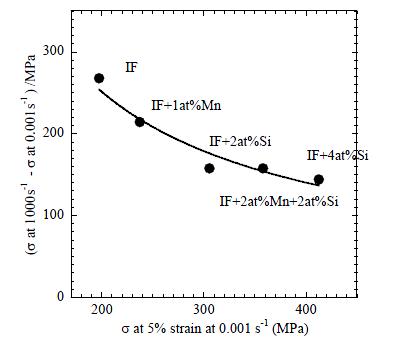 ANSYS Чувствительность различных сталей к скорости деформирования