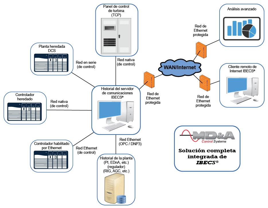Web del sistema IBECS