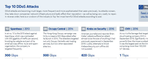 Industry Top 10 Most Harmful Denial-of-service (DDoS) Attack Event According to Size. Source: Nokia