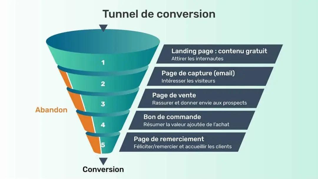 Tunnel-de-vente-automatisé-e1578643858382-1080x609.jpg.webp