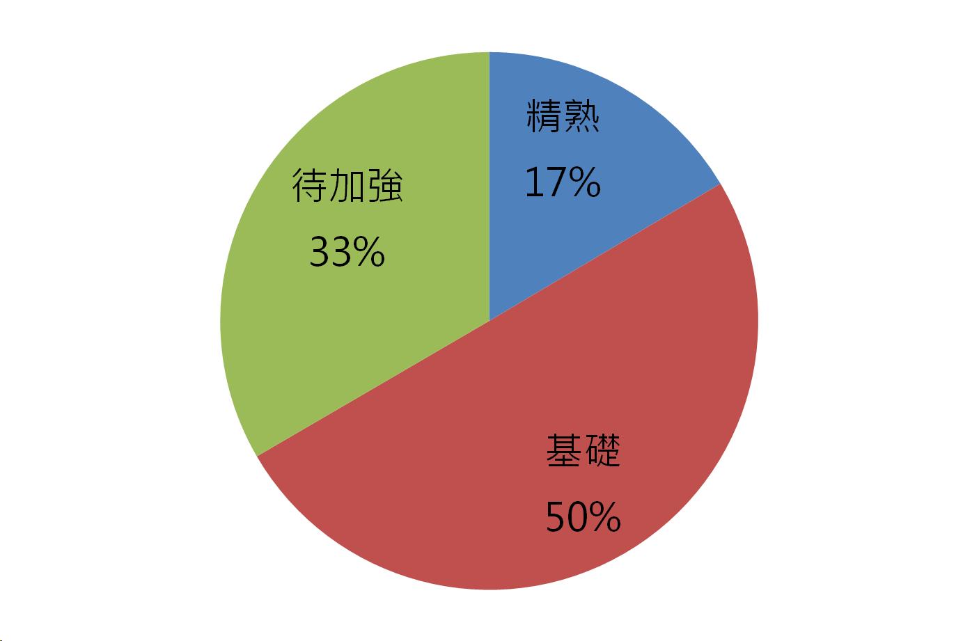 104年國中教育會考數學能力等級百分比的圓餅圖