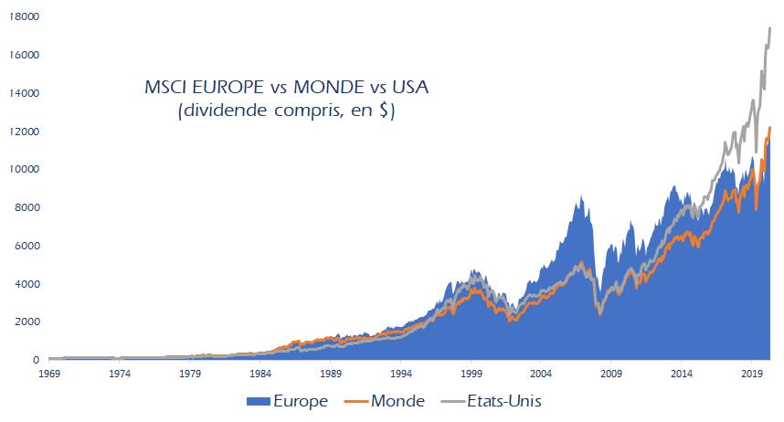 Performance du MSCI Europe Index