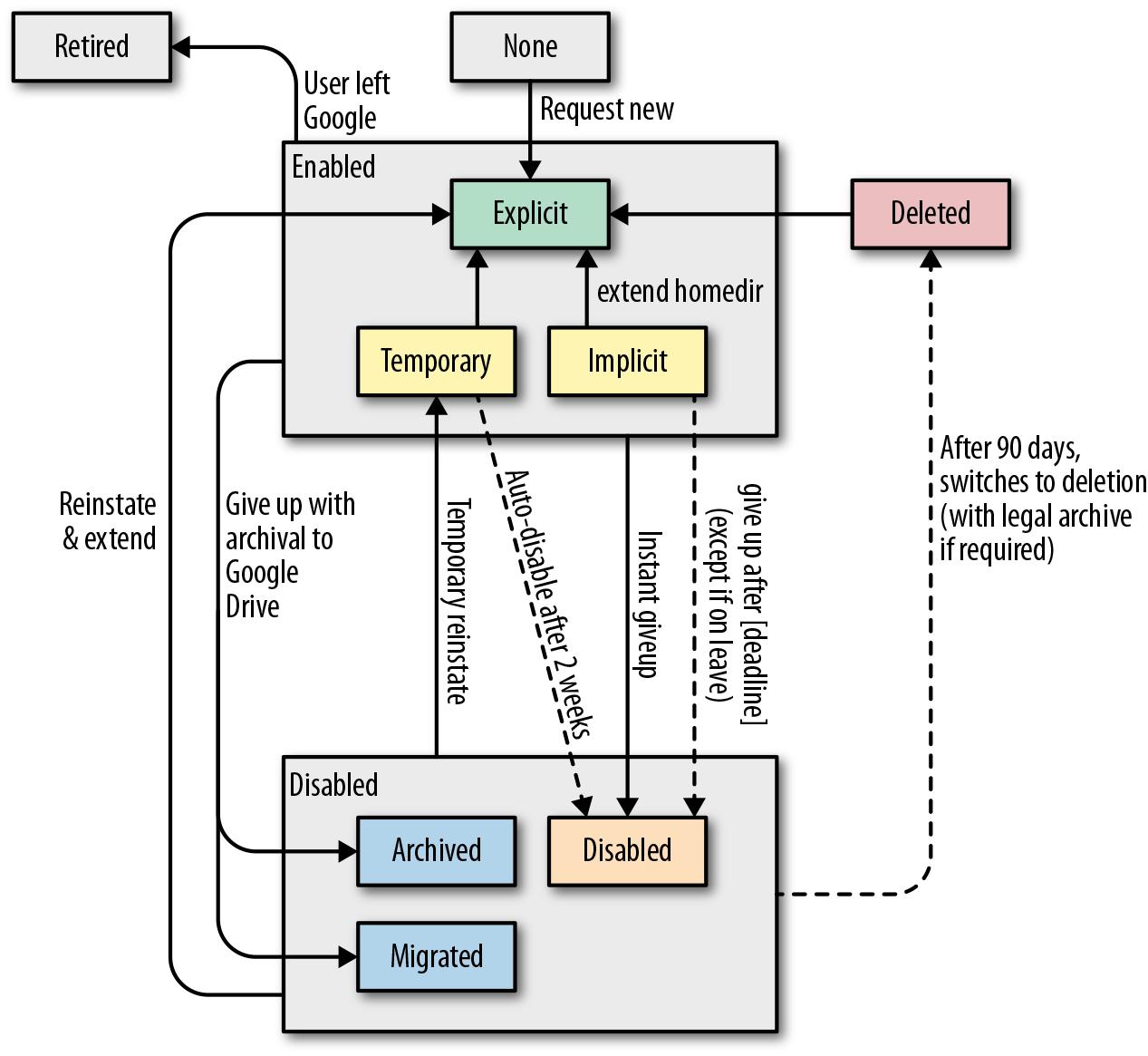 Google - Site Reliability Engineering