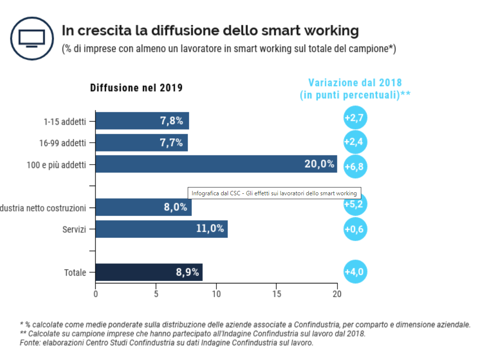 Smart working - graphics by Confindustria