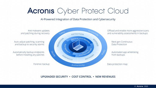 Acronis Cyber Protect Cloud Infographic
