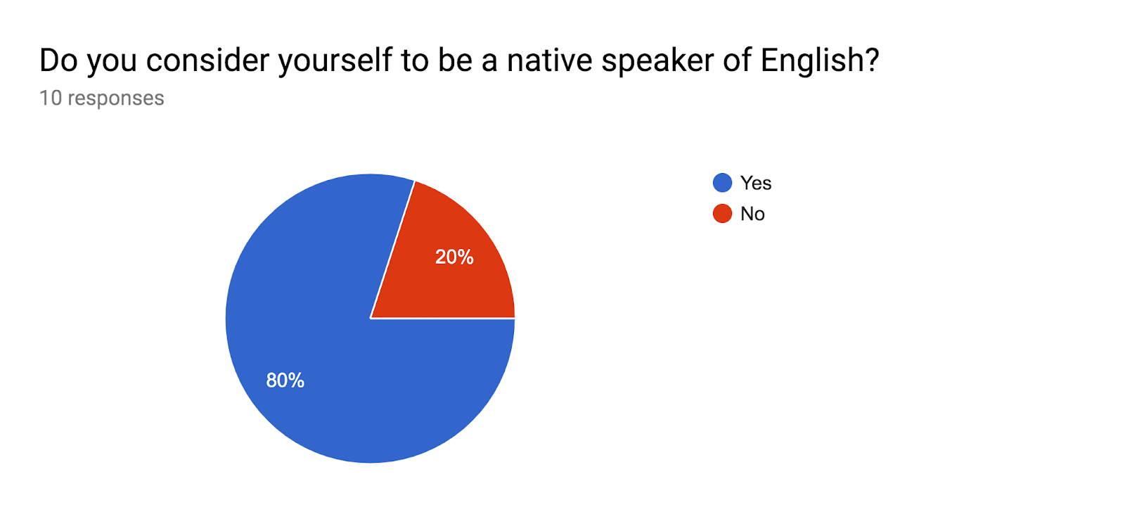 Forms response chart. Question title: Do you consider yourself to be a native speaker of English?. Number of responses: 10 responses.