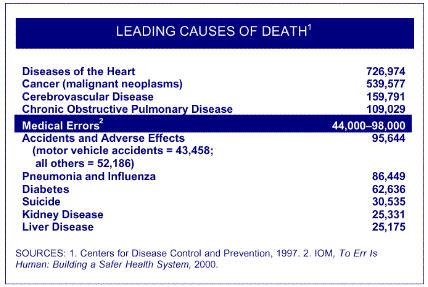 http://www.philblock.info/hitkb/_images/leading_causes_of_death.jpg