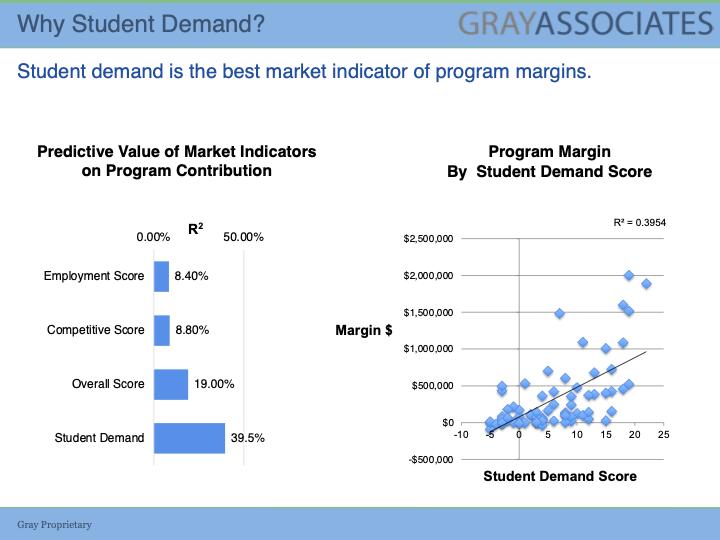 Student Demand Indicator Chart