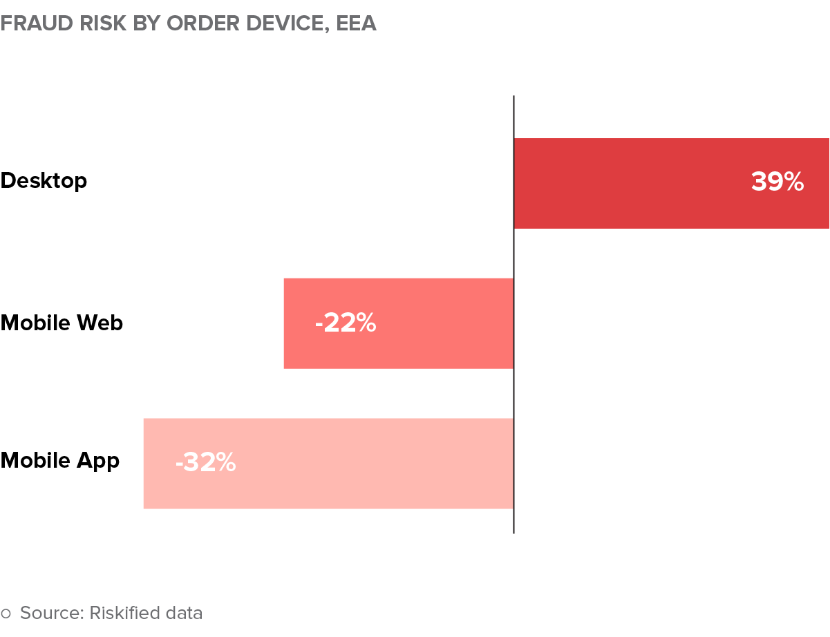Fraud risk by order device | Source: Riskified