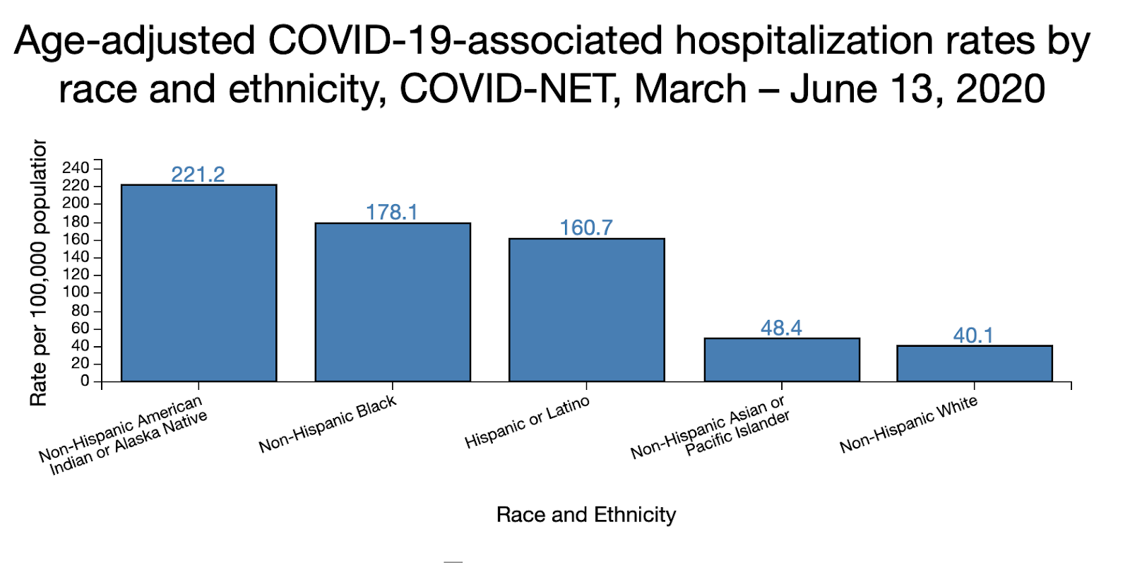 CDC COVID-19 hospitalizations chart by race and ethnicity