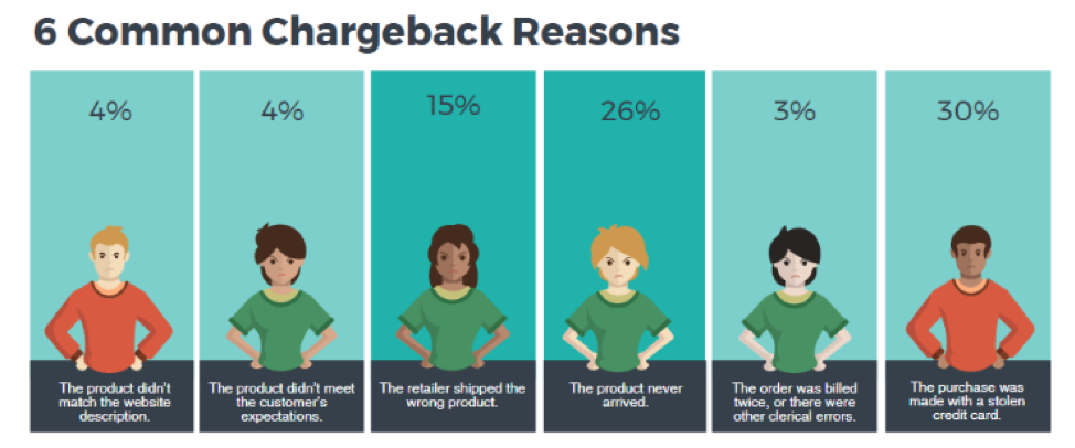 Graphic depicting chargeback reasons.