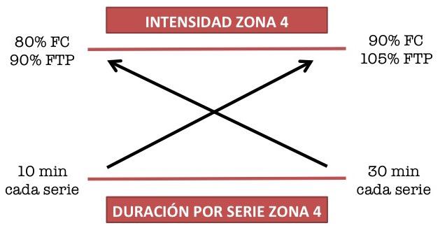 duración e intensidad zona 4 ciclismo
