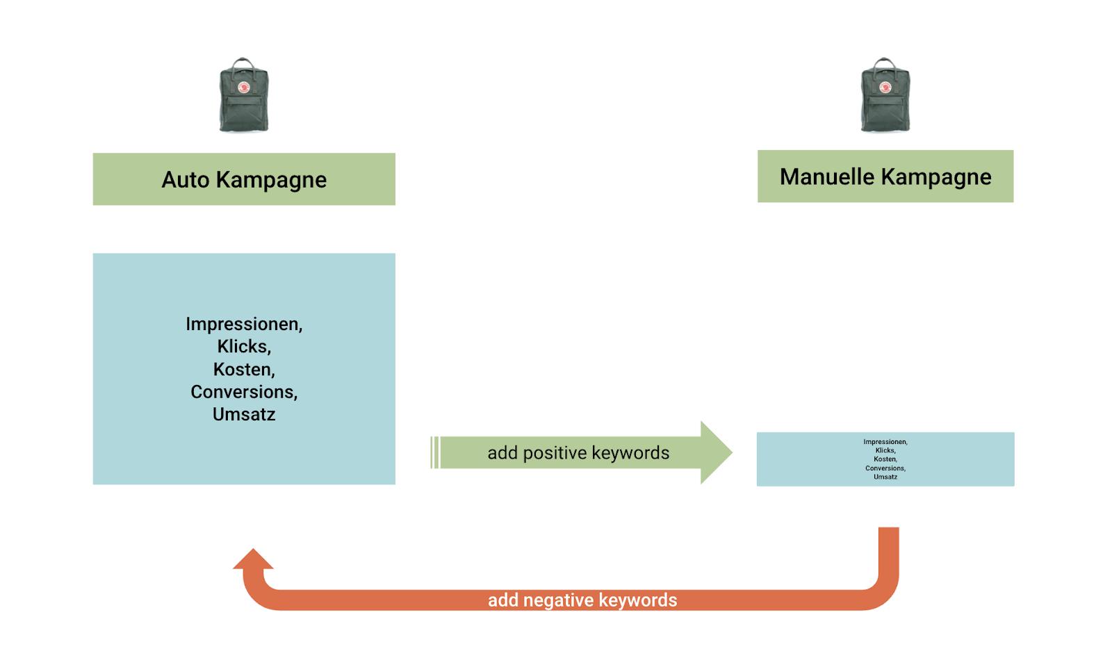 Kampagnen Setup - Auto+manuell negative positve Keywords