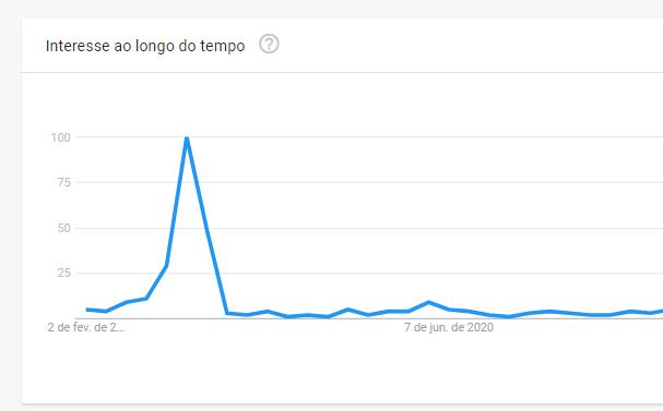 relatório do Google Trends
